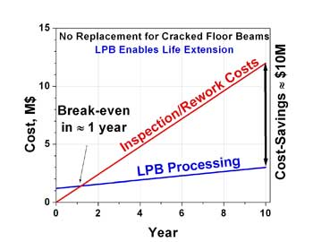 ROI of LPB Processed P3 Floor Beams