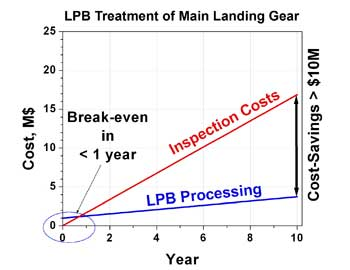 ROI on Landing Gear Treated with LPB
