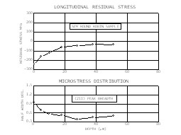 Longitudinal residual stress and (211) peak breadth distributions