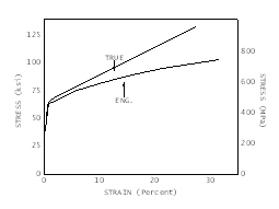 True stress-strain curves for Alloy 600