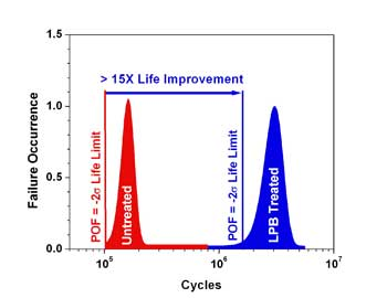 Component Life Improvement va LPB