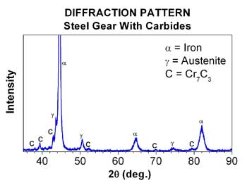 Diffraction Pattern of Steel Gear with Carbides chart
