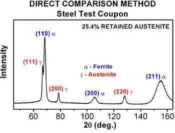 Comparison Method determining retained austenite on Steel image