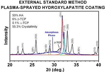 External Standard Method HA Analysis chart