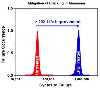 Fatigue Life Improvement in Aluminum chart example