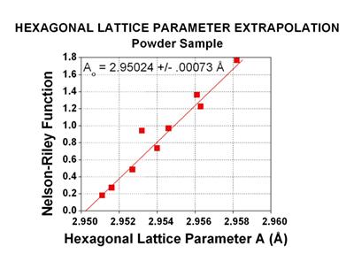 Crystallite Size 718 chart image