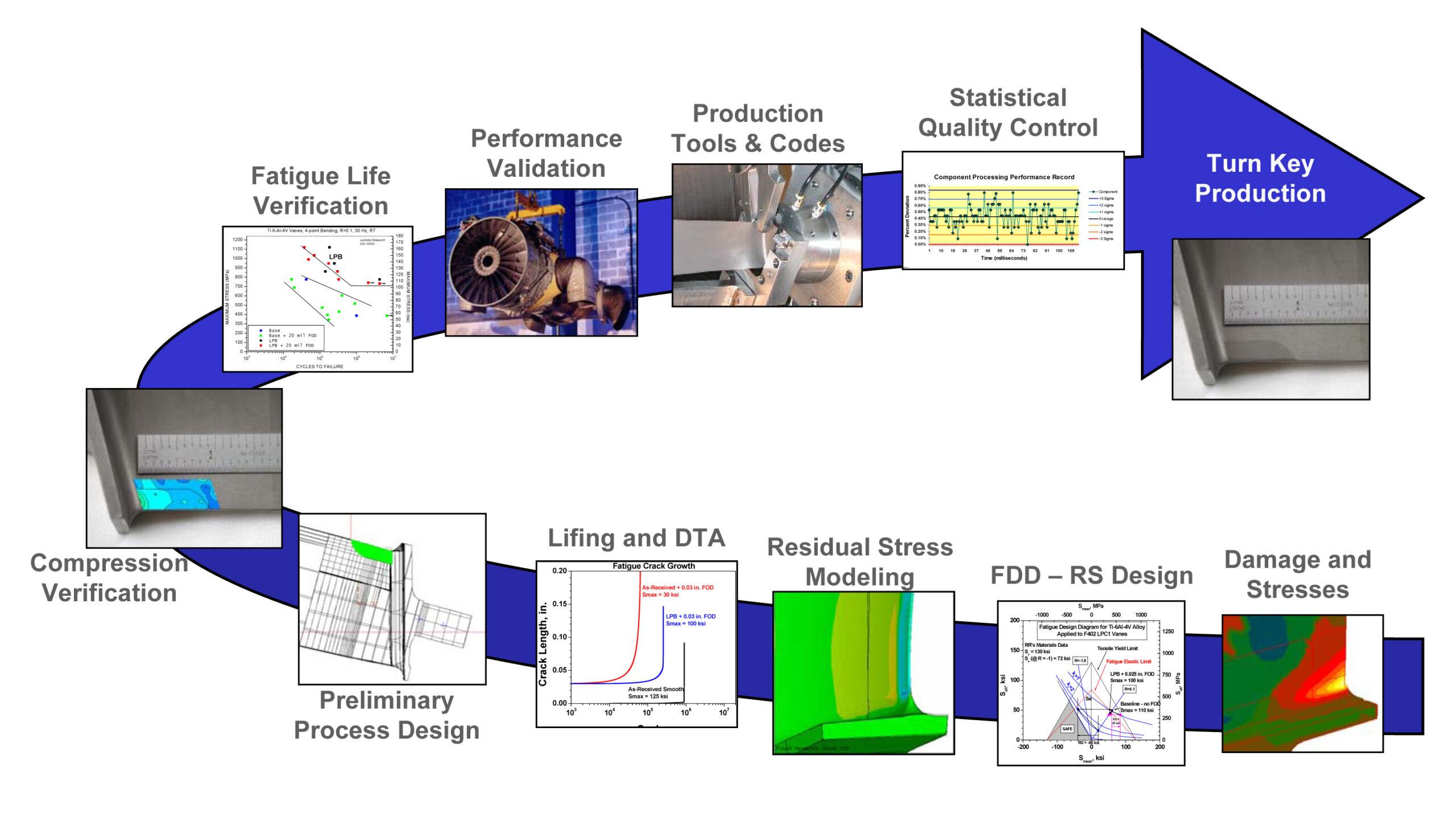 LPB Process Steps