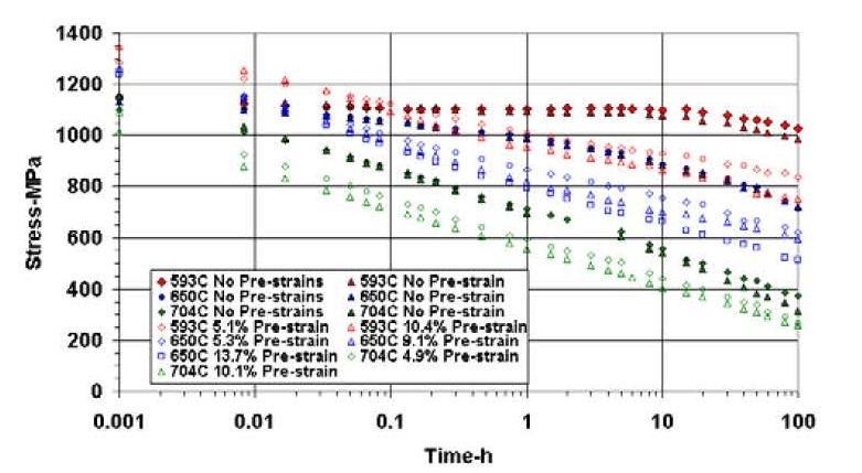 Specimen Tensile Stress Relaxation Results