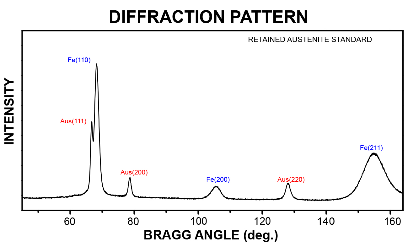 Diffraction Pattern chart