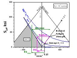 FDD RSmin RSmax chart