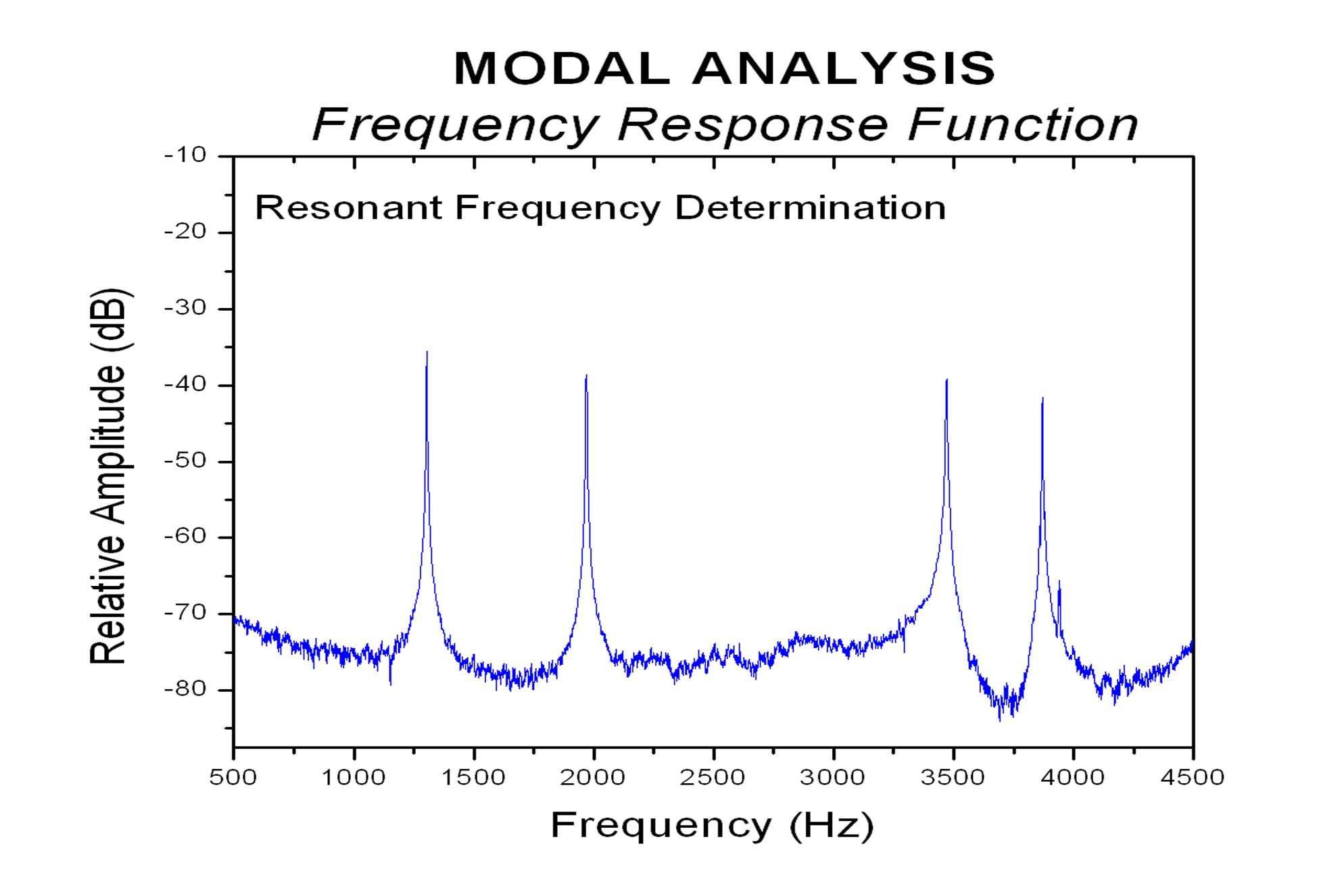 Modal Analysis Lambda Technologies