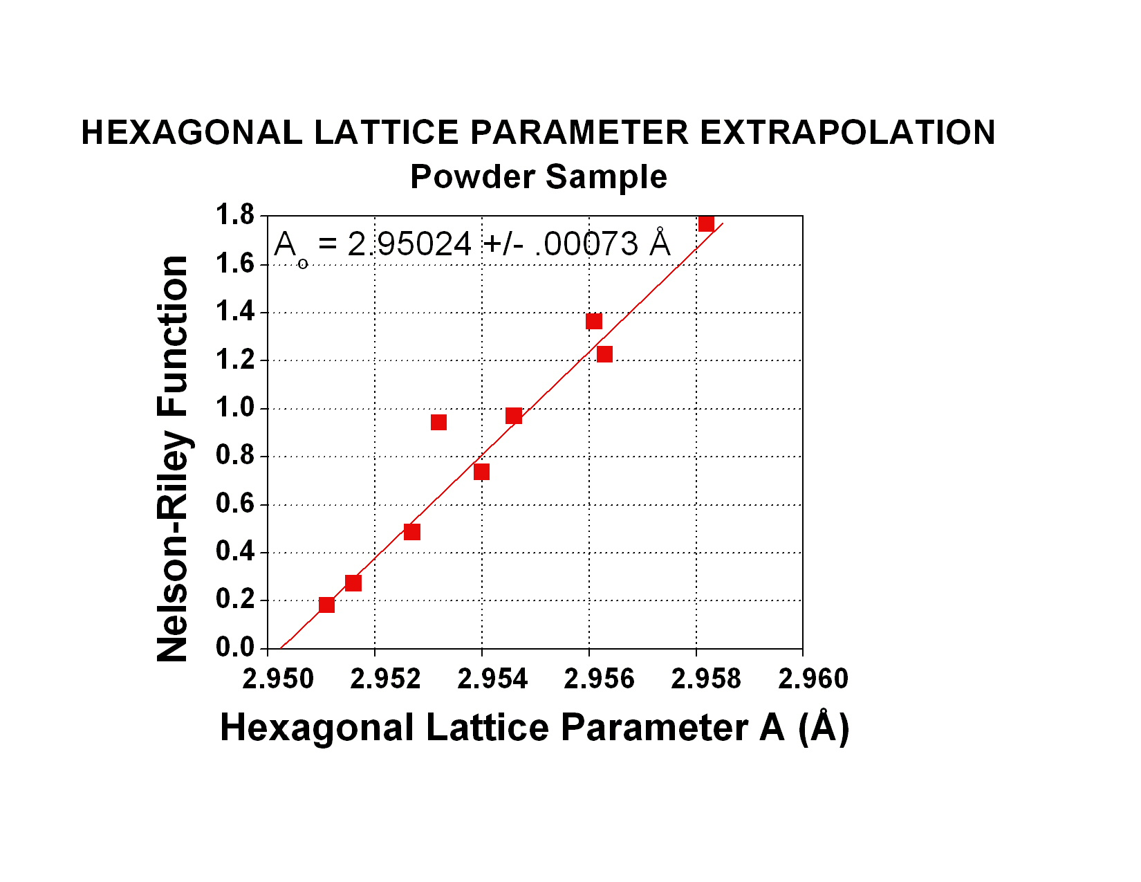 Lattice parameter determination lambda technologies lambda offers the determination of precise lattice parameters for cubic hexagonal and tetragonal phases using either powdered or solid samples ccuart Choice Image