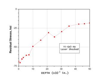 Laser shocking chart