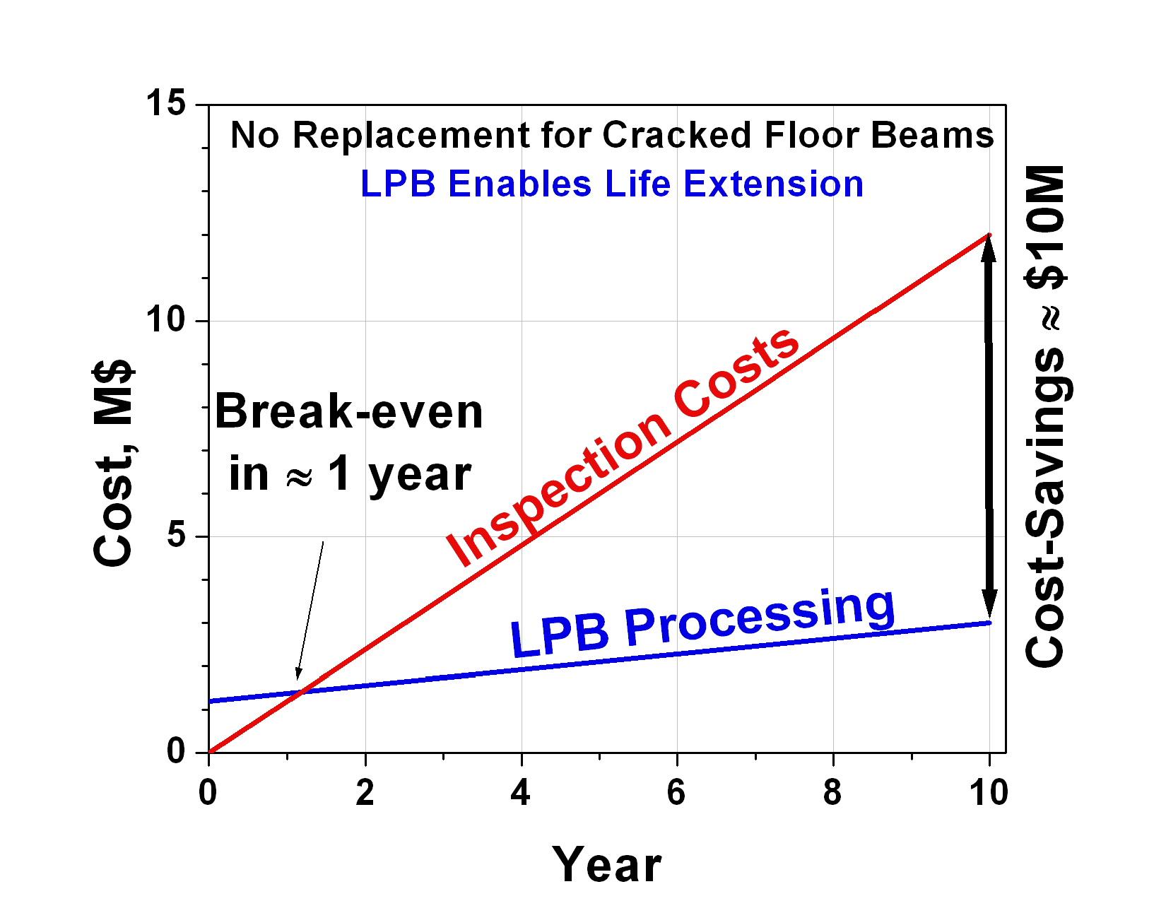 Low Plasticity Burnishing (LPB) - Lambda Technologies