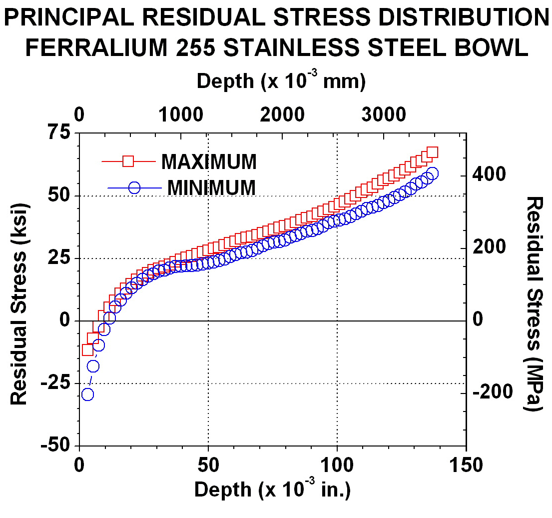 Principal Stress Distribution with Ring Core