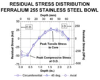 Residual Stress in a Stainless Steel Bowl chart