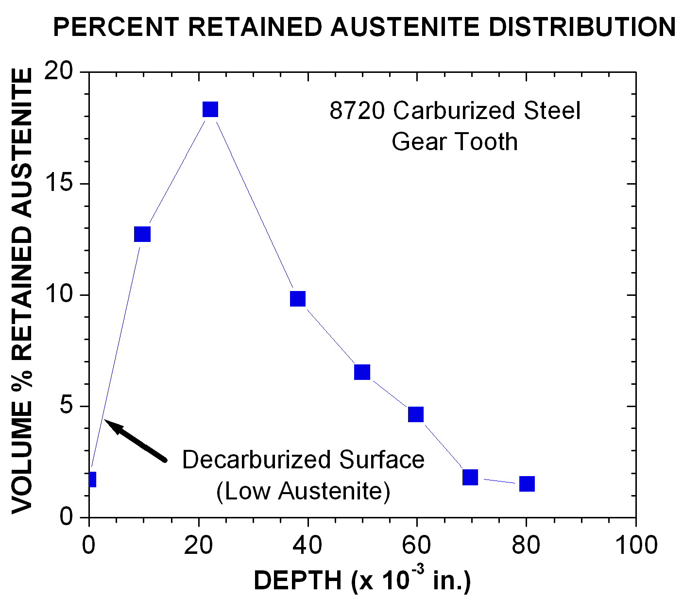 Retained austenite distribution in steel