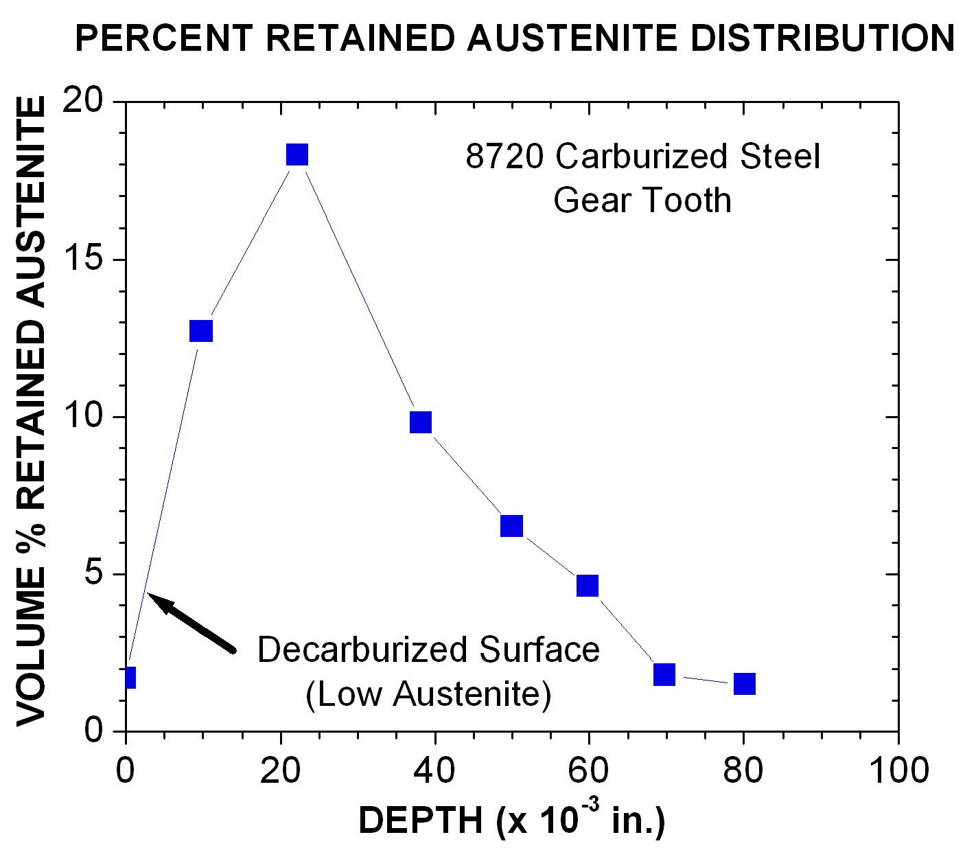 Retained austenite distribution in steel