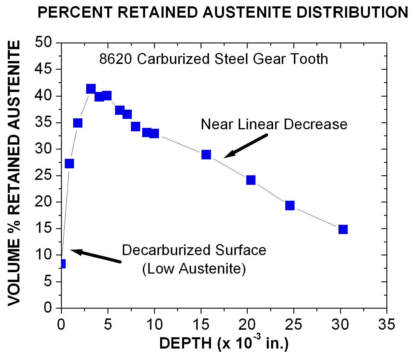 Retained austenite measurement in carburized steel gears
