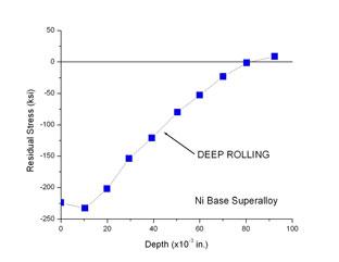 deep rolling chart