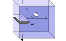 lifting analysis chart