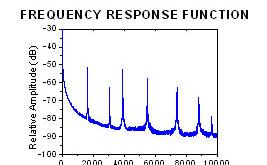 modal analysis chart