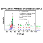 Diffraction Pattern of Nitrided Chart